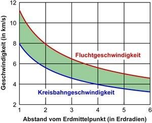Fluchtgeschwindigkeit (Diagramm)